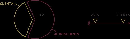 ARPA répartition chiffre d'affaires