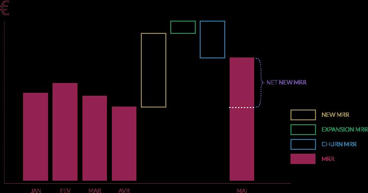 composantes du net new MRR