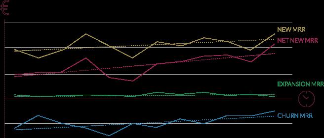 Net New MRR graphique