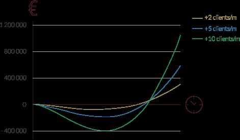graph cash croissance