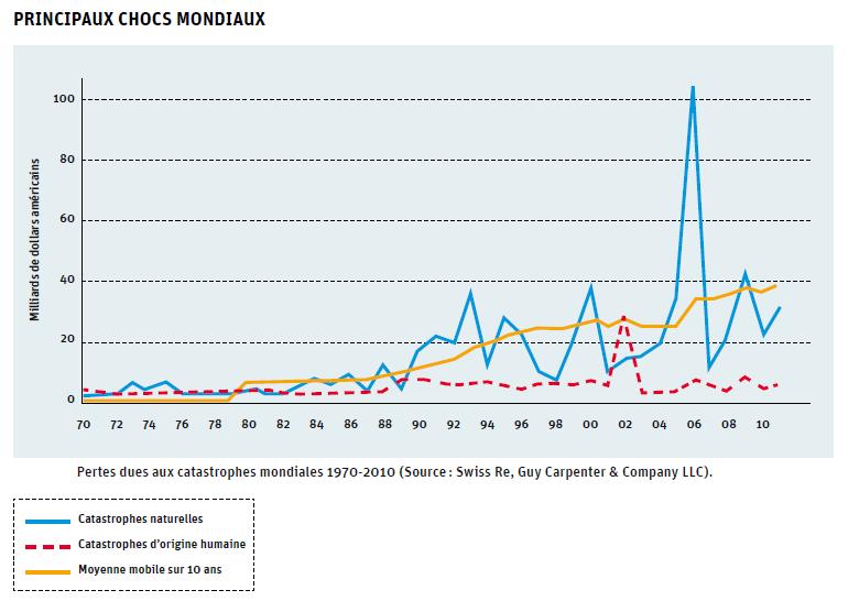Graphique des risques mondiaux de catastrophes