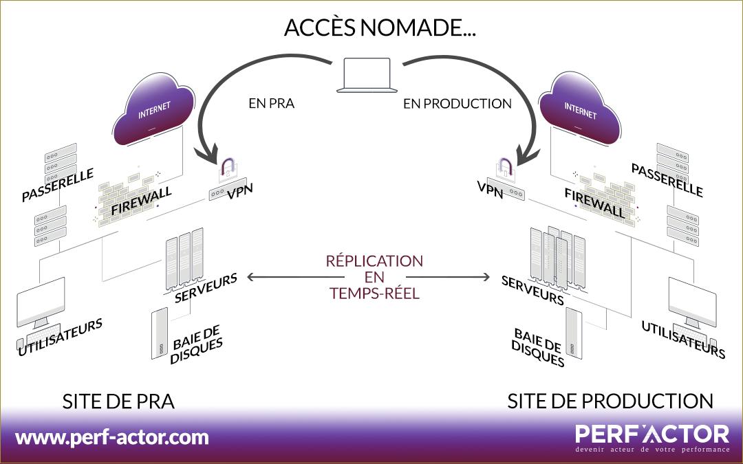 Le PCA/PRA efficace vous permet de basculer de manière automatique et sans défaillance sur le SI maintenu sur le second site.