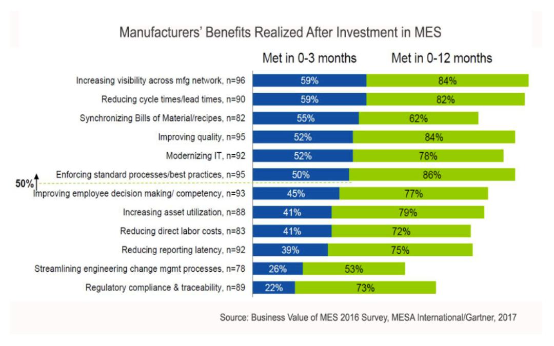 Retour d'expérience sur les bénéfices apportés par un MES logiciel de pilotage de la production industrielle