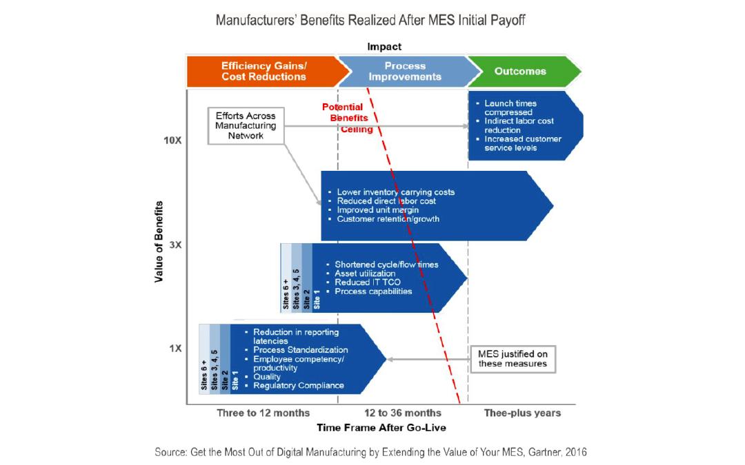 Comment valoriser et calculer le ROI d'un MES solution de pilotage de la production industrielle