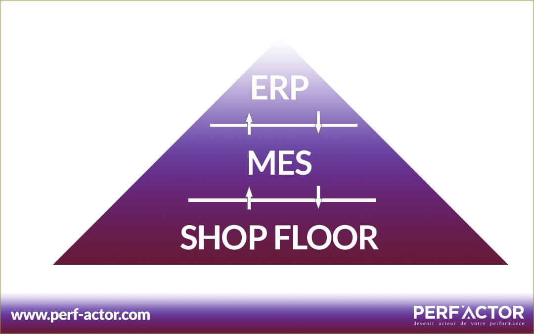 Créer le lien entre ERP, MES, Atelier et Automatismes