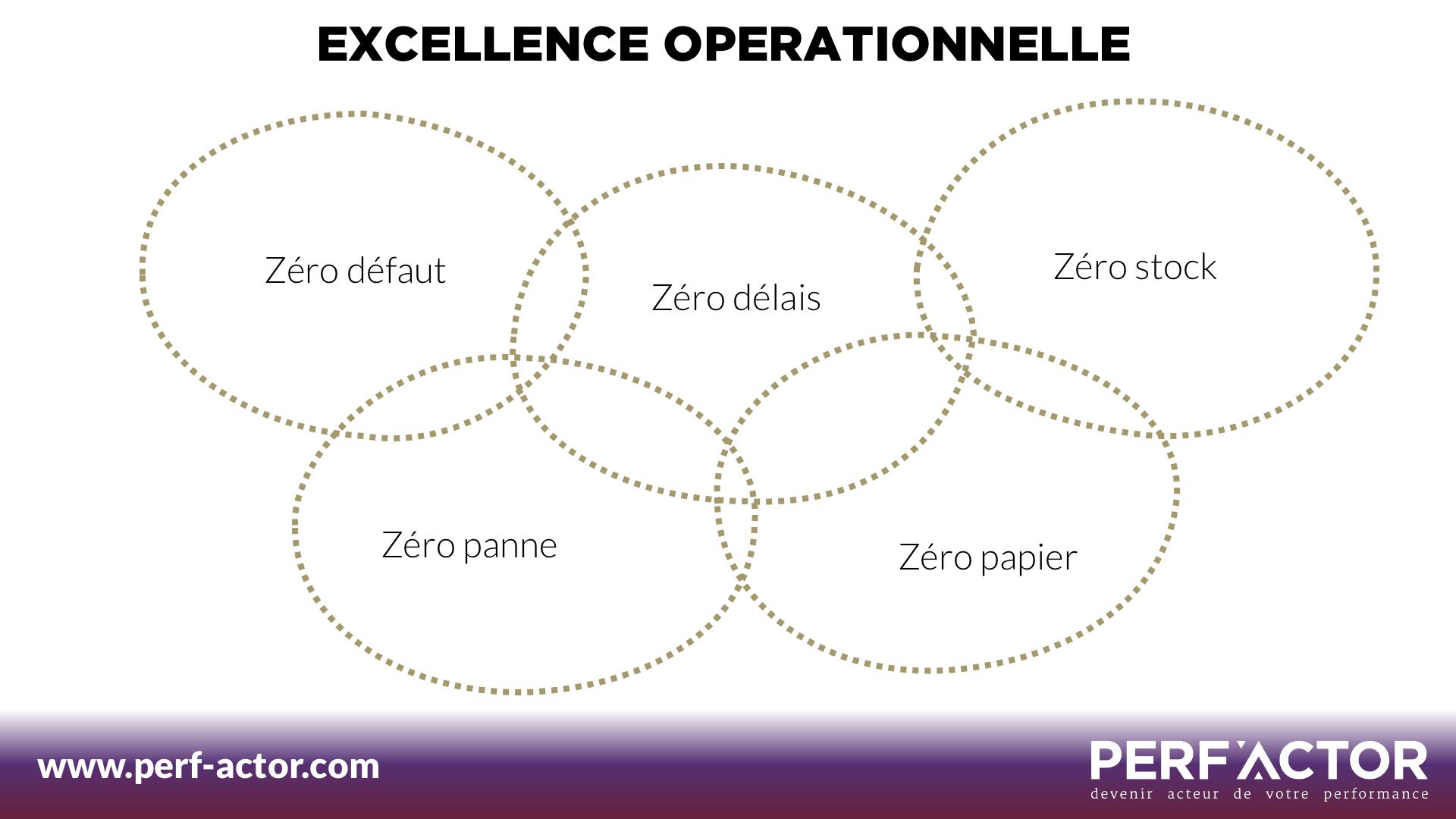 Excellence operationnelle Qualite et Amelioration continue