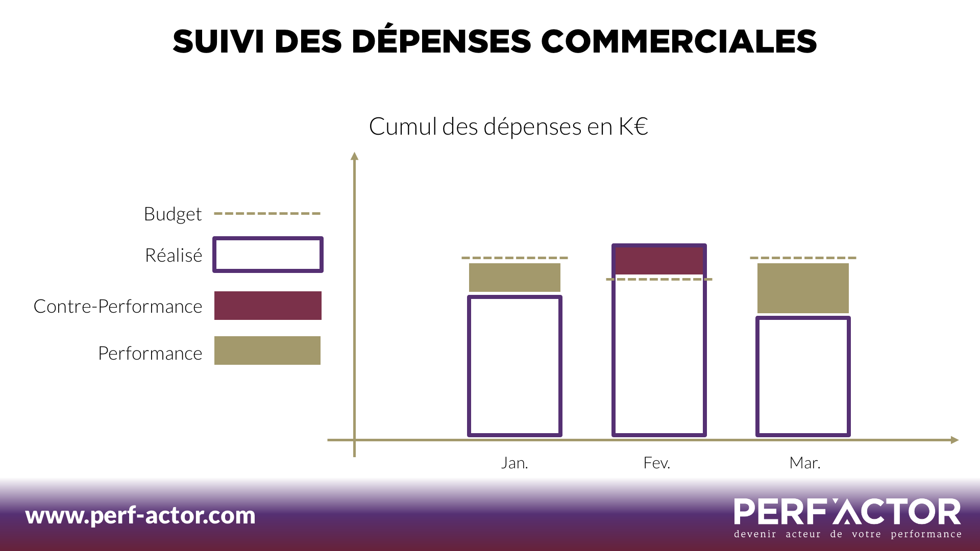 Performance d'entreprise : Suivi des dépenses commerciales