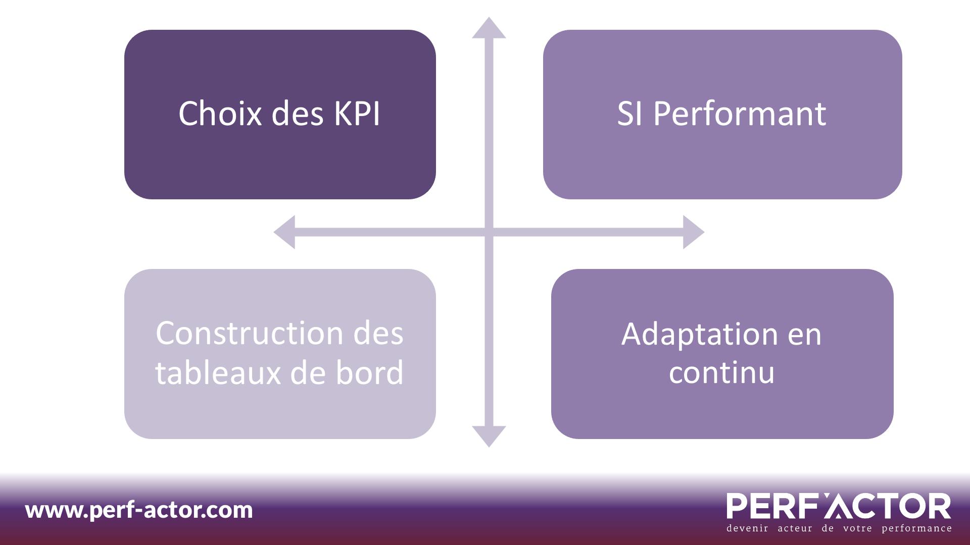 Choix-KPI-SI-Tableau-de-bord-Adaptation-Continu-Performance