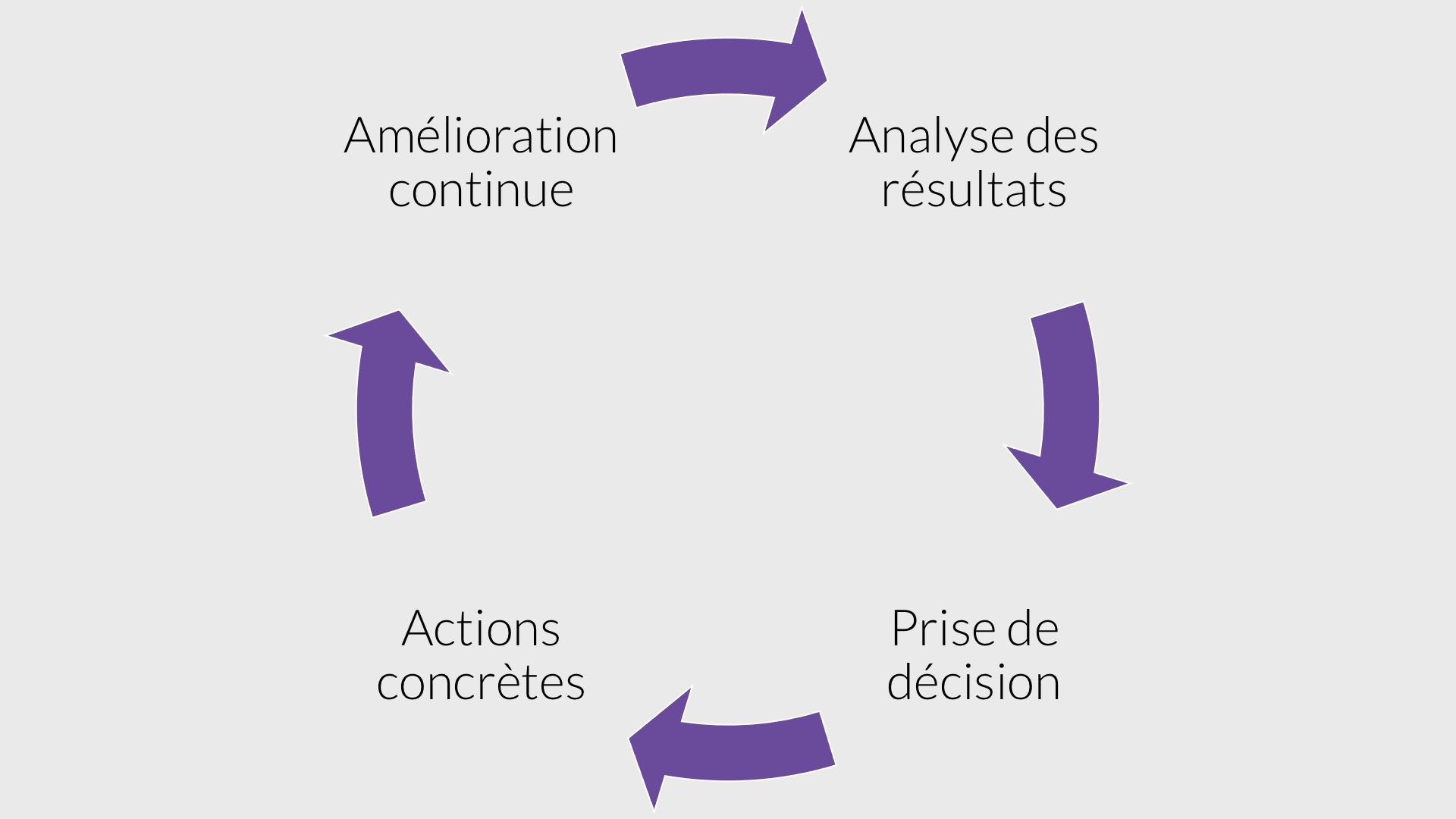 Boucle d'amélioration continue pour prendre de meilleures décisions grâce au contrôle de gestion externalisé