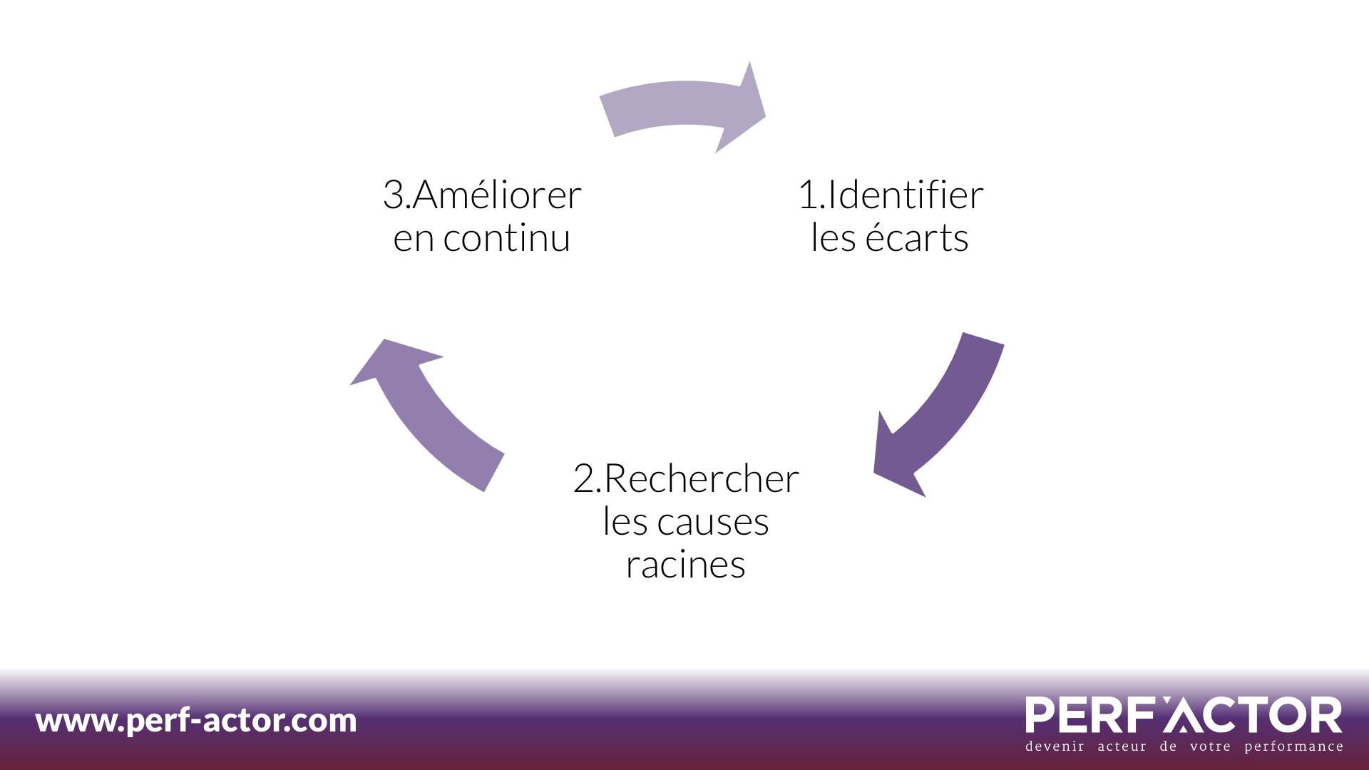 KPI-Performance-Identifier-Ecarts-Rechercher-Causes-Racines-Ameliorer-en-continu