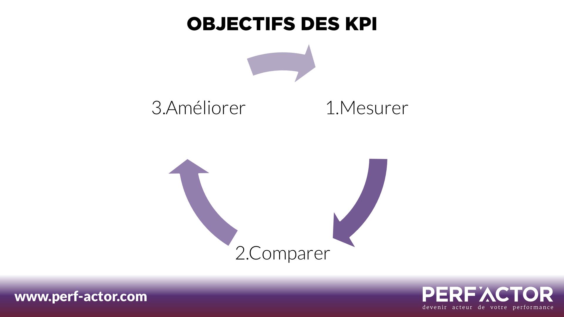 KPI-Performance-Mesurer-Améliorer-Comparer