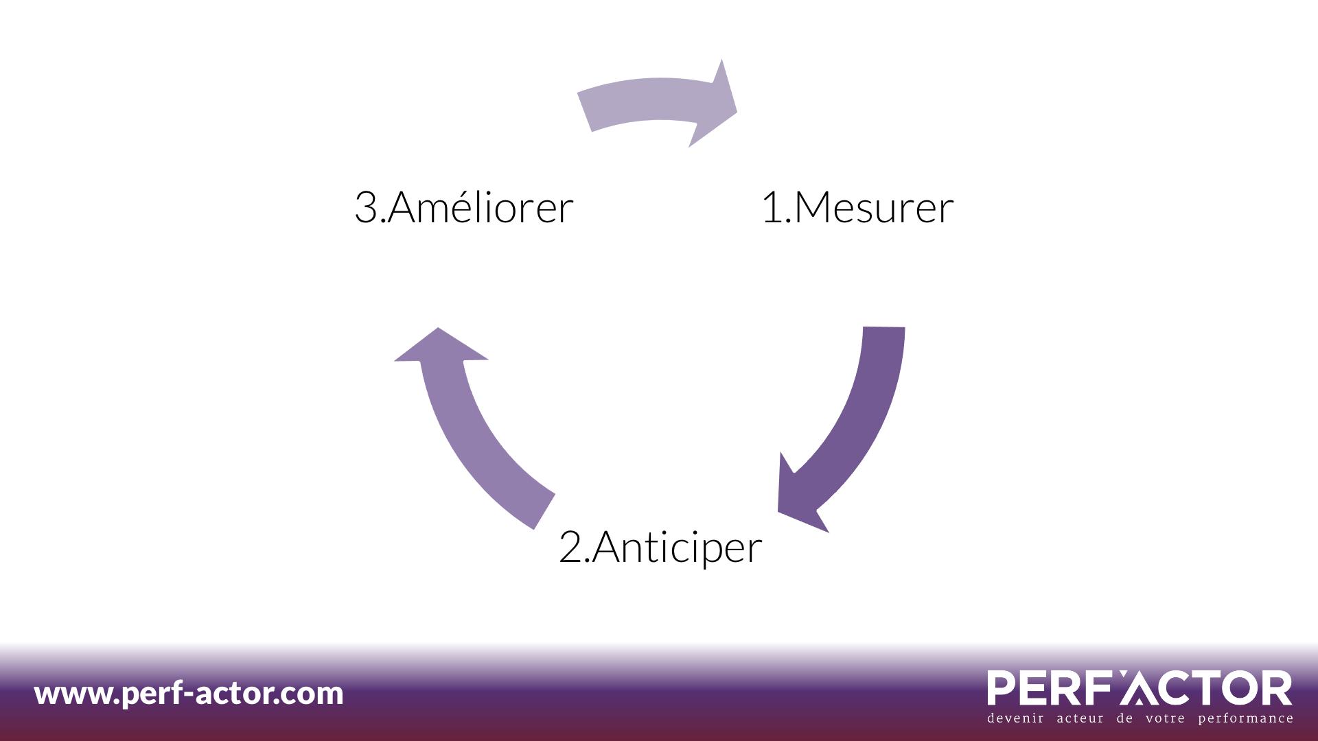 KPI-Performance-Mesurer-Anticiper-Ameliorer