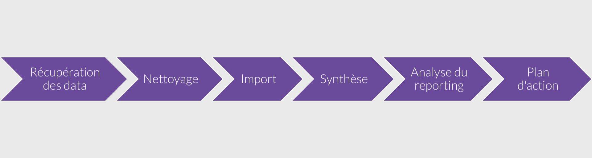 Avant : un processus long et laborieux afin de pouvoir produire tous les rapports et les analyses afin de lancer des plans d'action pertinents et efficaces.